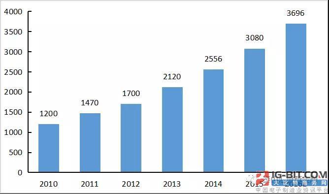 浅析中国医疗器械较之国外的不足与优势