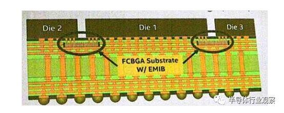 替代2.5D封装,Intel计划将专用封装技术标准化