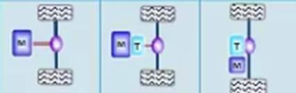 纯电驱动技术路线