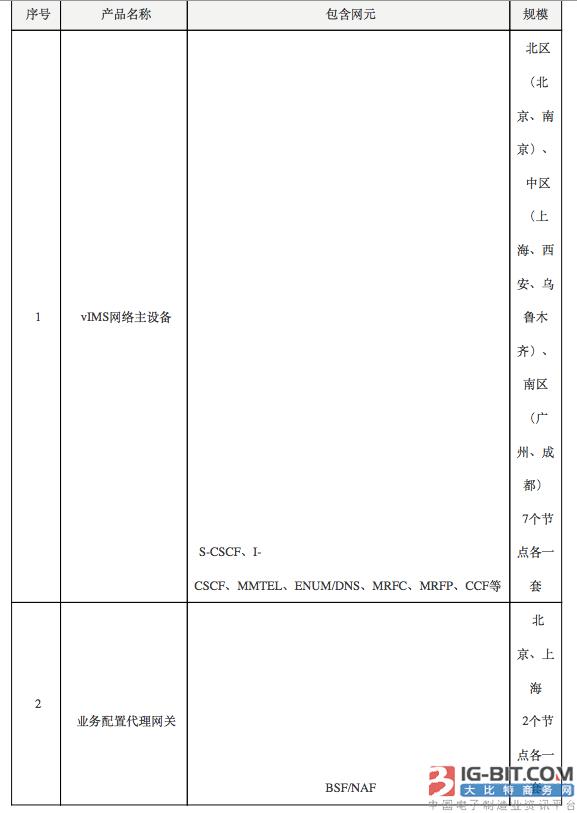 中国电信发布2018年VoLTE vIMS网络新建工程资格预审公告