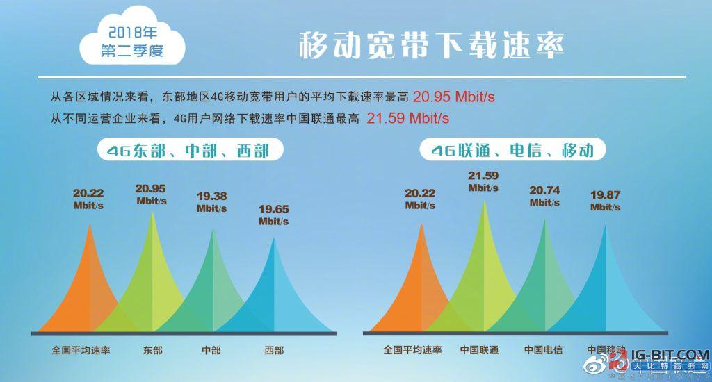 宽带发展联盟:中国联通4G用户下载速率最高