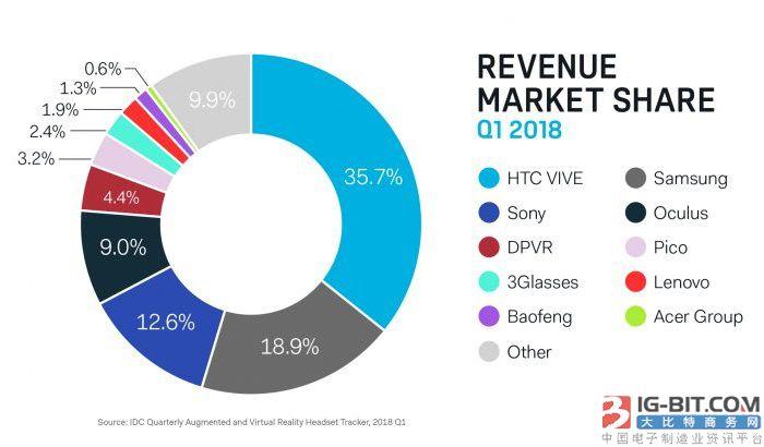 数据显示VR市场热度退潮 但HTC对未来仍然看好