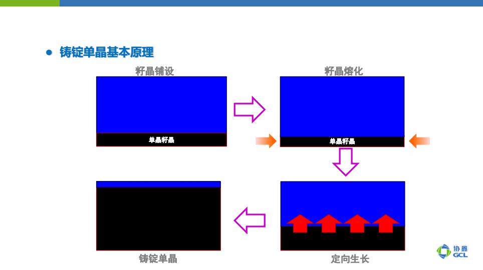 铸锭单晶产品兼具多、单晶技术优点 更好的兼容下游终端产品