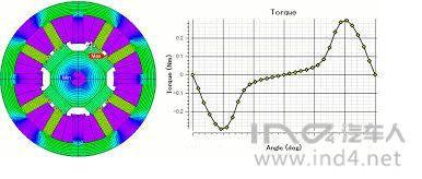 永磁同步电机力矩控制(七):齿槽力矩