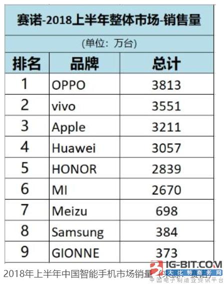 赛诺:OPPO今年上半年国内市场销量第一 金立第九