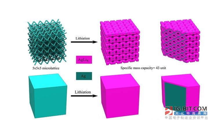 3D打印可以让智能手机电池使用寿命更长