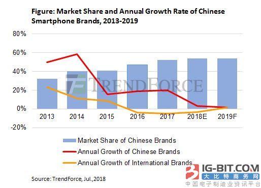 机构称国产手机今明两年将巩固全球优势:份额近60%