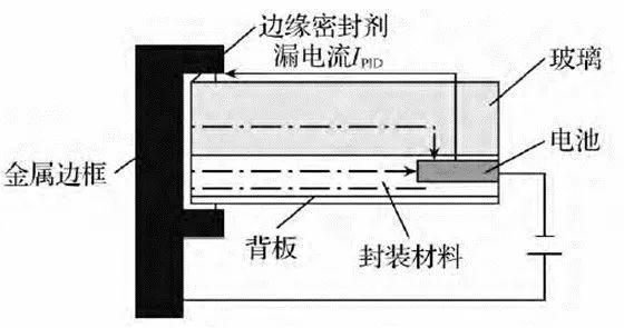 光伏组件PID漏电流检测技术