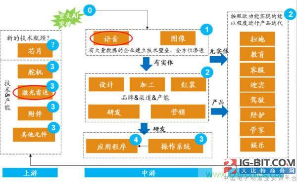 服务机器人产业链的特点:产品和技术交叉缠绕