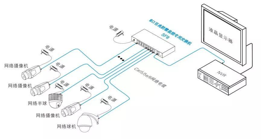 一文读懂:如何选用安防监控供电方案