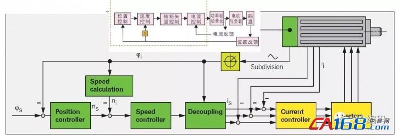 深度解析常见伺服编码器及其作用