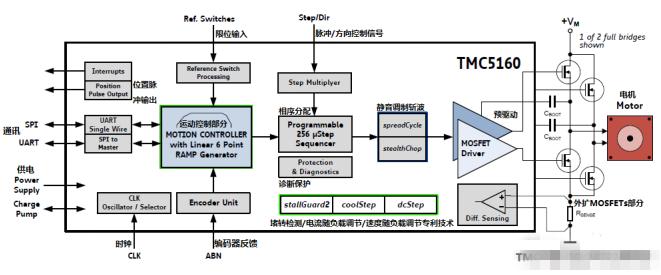 TMC5160 步进电机控制器和驱动器 IC中文资料