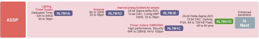 瑞萨电子推出的RL78/I1x系列微控制器是RL78微控制器系列