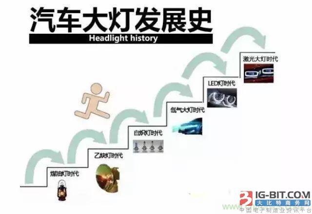激光车灯澳门皇冠赌场线上娱乐于汽车照明的现状及前景分析