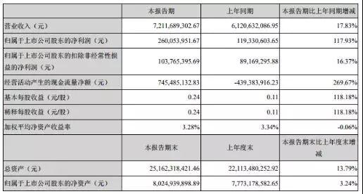 砍掉毛利4.25亿的显示与触摸业务 东山精密上半年净利增长117.93%