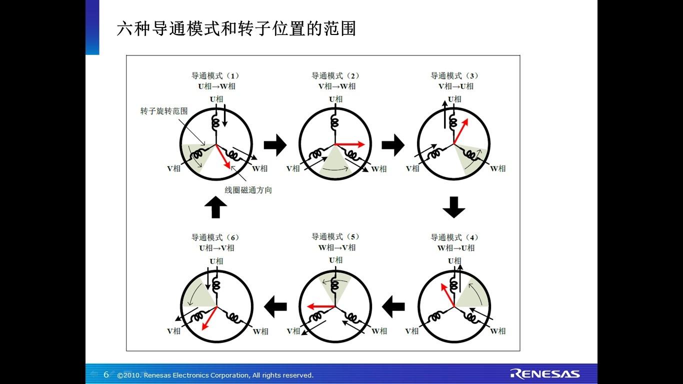 专为中国市场设计的电机控制IC了解一下