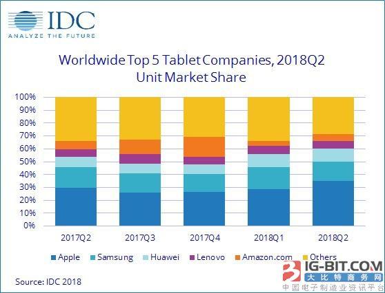 iPad仍是最受欢迎平板 市占率达到5年来最高水平
