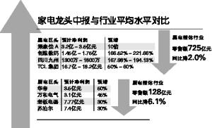 """2018上半年家电业""""马太效应""""凸显"""