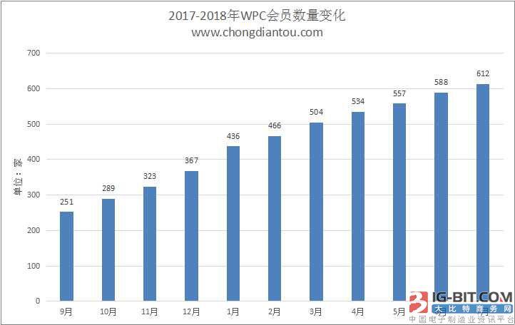 WPC无线充电联盟公布2018年7月Qi会员名单:612家