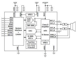 D类放大器的三重奏解决当今家庭音频需求