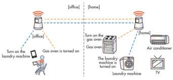 家庭数字化:家用电器无线