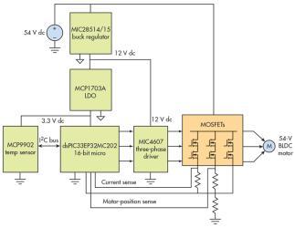 为什么当下的服务器应用在使用54-V BLDC电机?