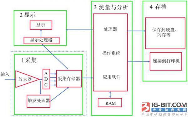 PC示波器与传统台式示波器的差异分析及优势比较