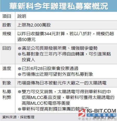 被动元件大事件:华新科私募引资太阳诱电