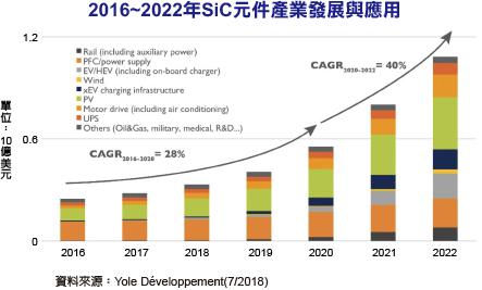 SiC元件2023年产业规模达14亿美元