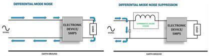 双功能扼流圈解决单个紧凑组件中的差/共模噪音问题
