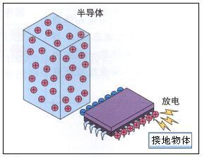 应用多种技术及装置等以防止静电放电危害的有效举措