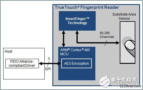 赛普拉斯推出可替代用户名、PIN和密码的指纹读取器