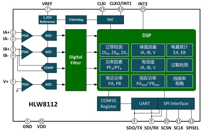 智慧电能计量芯片来袭 助力物联网发展