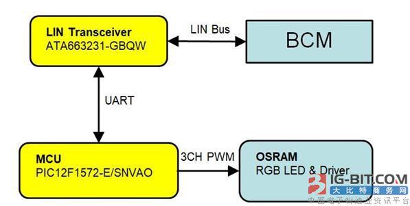 大联大品佳集团力推基于Microchip和OSRAM的LIN总线汽车氛围灯解决方案