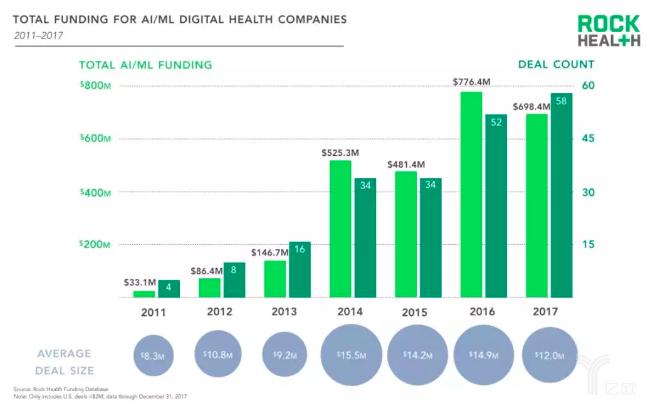 盘点人工智能在五大细分领域对医疗健康的应用价值和商业前景