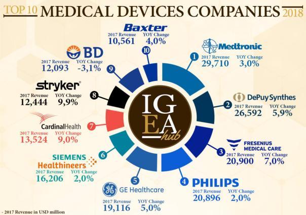 盘点2018年全球医疗器械公司TOP10