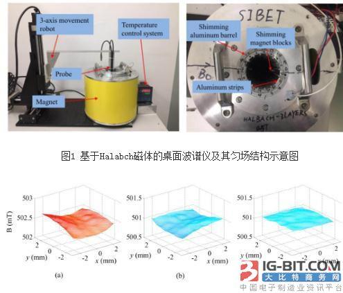 研发低成本紧凑型小型核磁共振系统