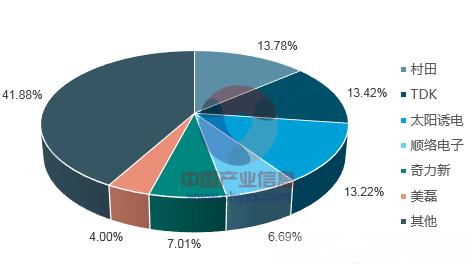 2018年中国电感器行业市场规模及发展趋势分析