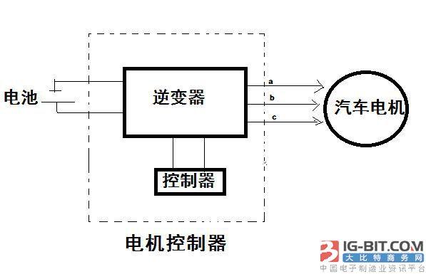 浅析电动汽车的电机控制器发展趋势