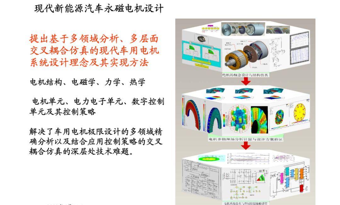 新能源汽车永磁电机的设计