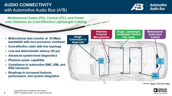 A2B和C2B技术与智能汽车的结合
