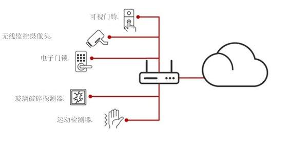 德州仪器:开箱即用的物联网 构建一个无缝、安全的智能家庭网络