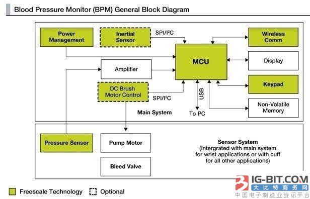 医疗电子领域的MEMS传感器应用分析