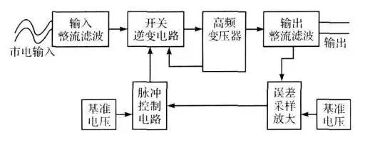 小功率开关电源传导干扰的分析