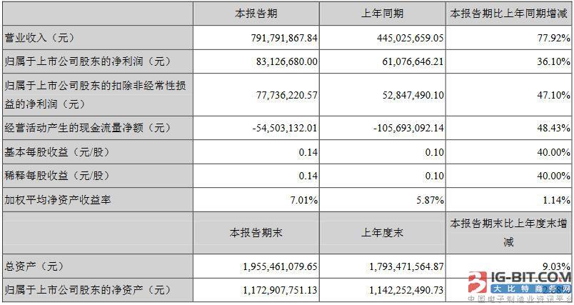 LED圈首份半年报出炉,奥拓电子1H18营收7.92亿
