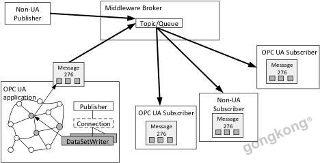 OPC UA PubSub:为工业自动化带来云的力量