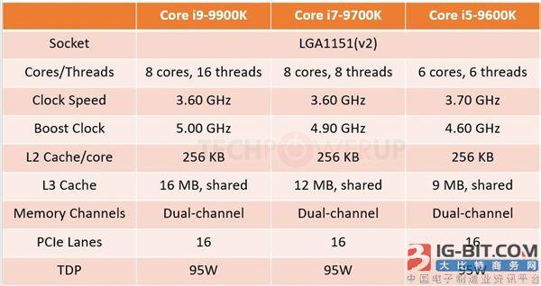 华硕为300系主板更新BIOS:支持Intel酷睿9000处理器