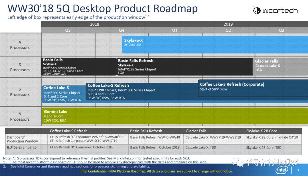 Intel内部路线图曝光