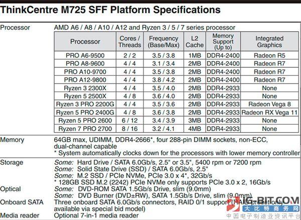 联想揭晓AMD锐龙3 2300X/锐龙5 2500X具体规格