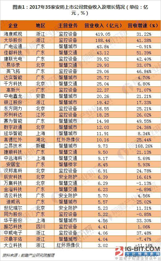 十张图看清35家安防上市公司2017年报看点
